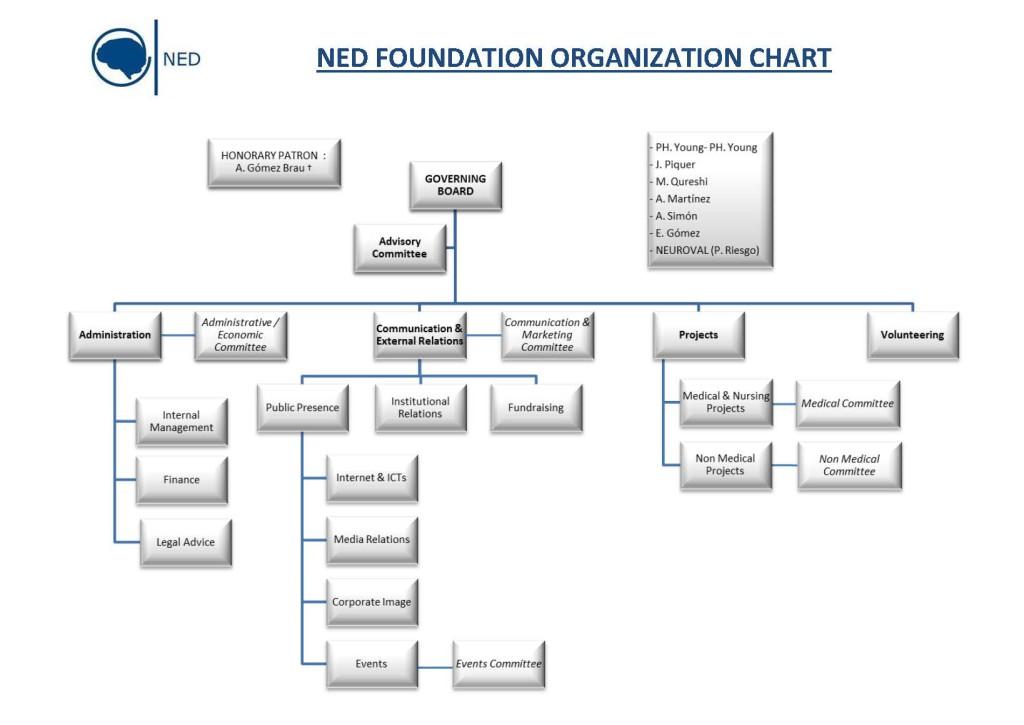 ORGANIZATION CHART_NED 2014